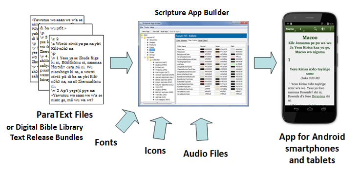 Building an App using Scripture App Builder