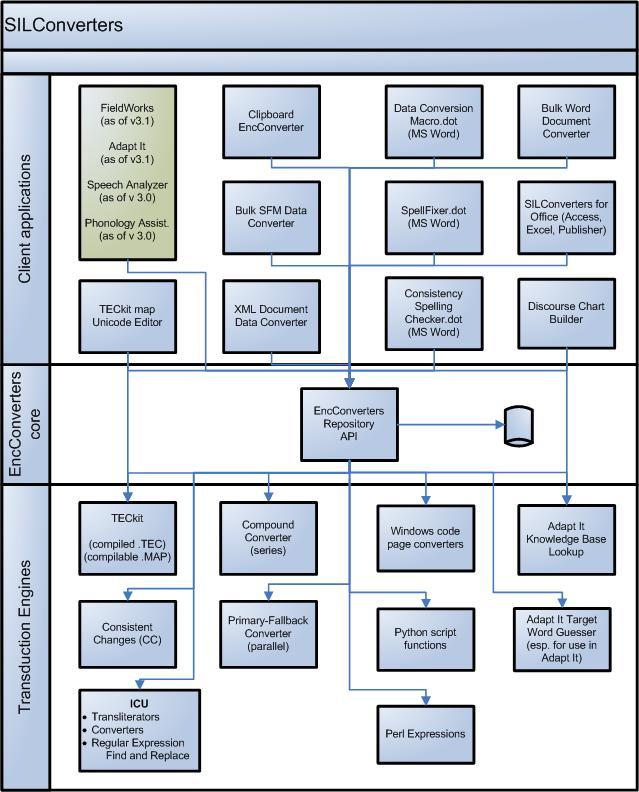 Figure 1. SIL Converters Suite